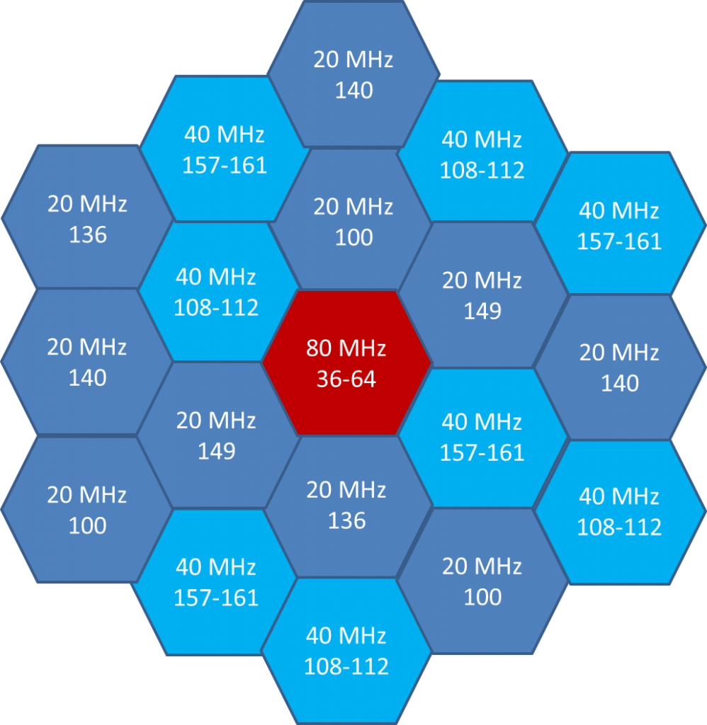 80 MHz Channel Plan