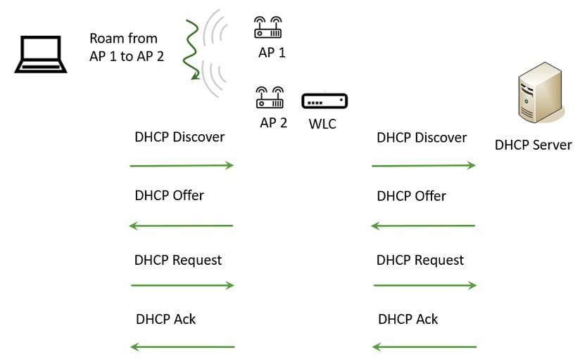 DHCP roam