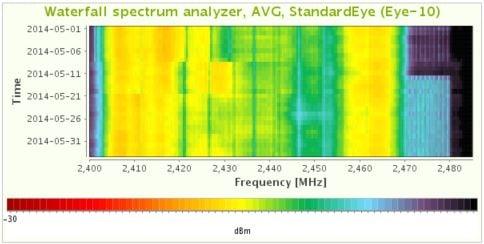 7signal spectrum analyzer